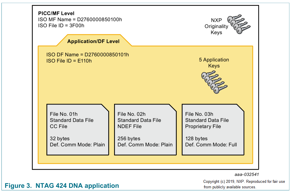 NTAG 424 DNA Memory Map from NXP Datasheet